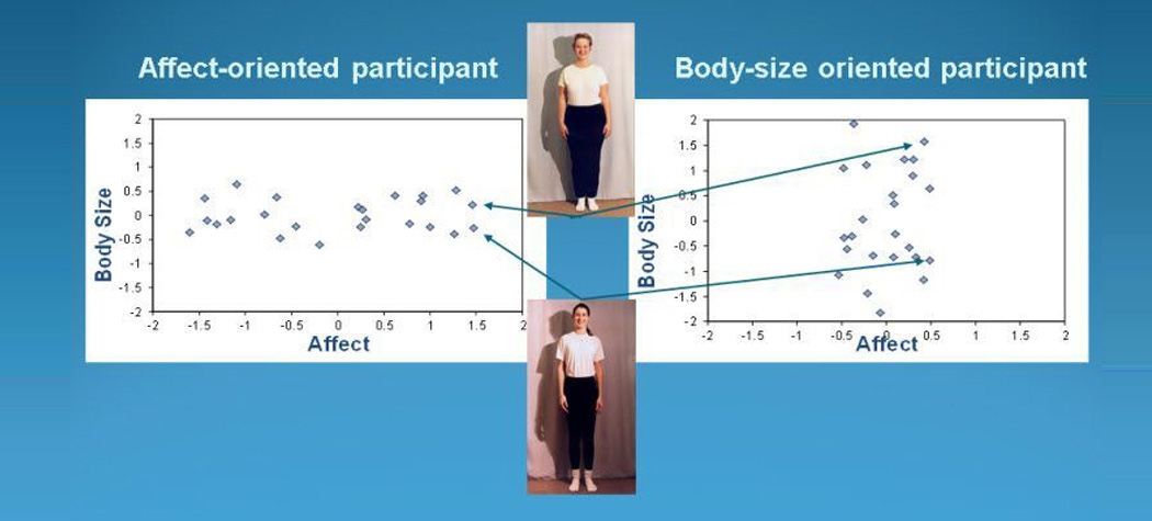 Multidimensional scaling representation of differential attention to body size and affect