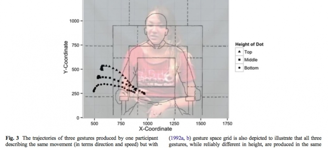 Adult gesture trajectories as a function of stimulus height