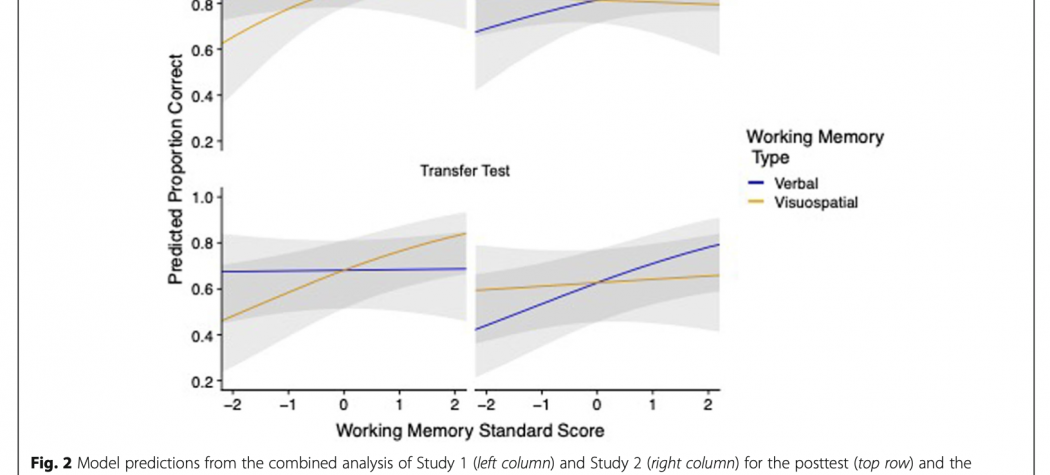 Graphs showing that learners with high visuospatial working memory learn more with gesture